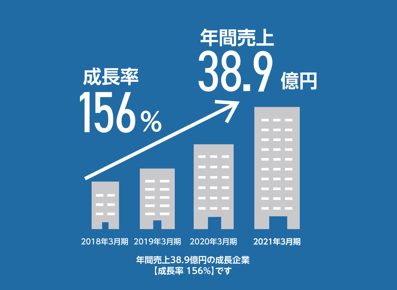 年間売上35.6億円の成長企業[成長率142%]です