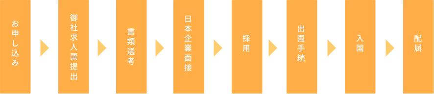 御社求人票提出(お申込み) → 求職者募集 → 応募者事前選考 → 日本語スクール受講 → 日本企業面接 → 採用 → 出国手続 → 入国 → 配属
